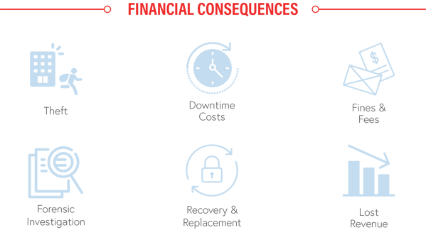 FinancialConsequences
