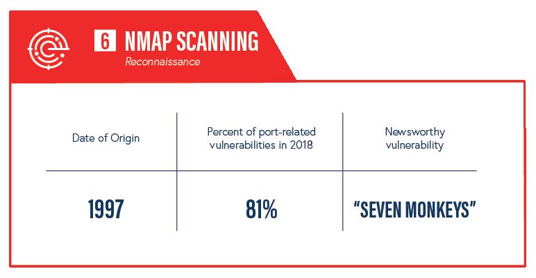 NMAP scanning info