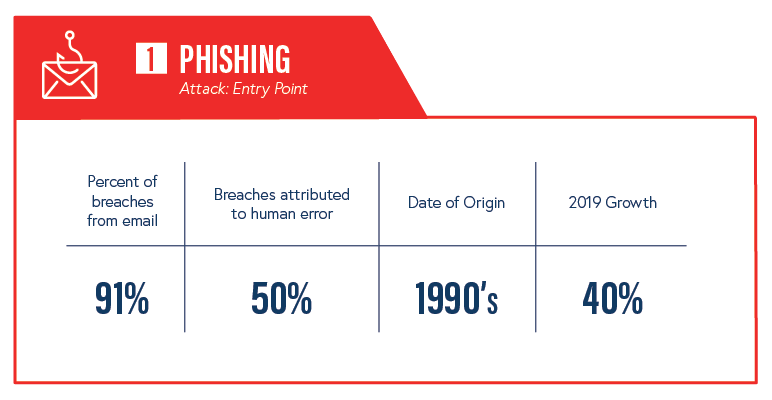Phishing background info