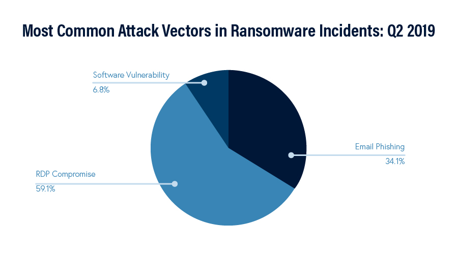 RDP, email phishing, and software vulnerabilities make up most common attack vectors in 2019