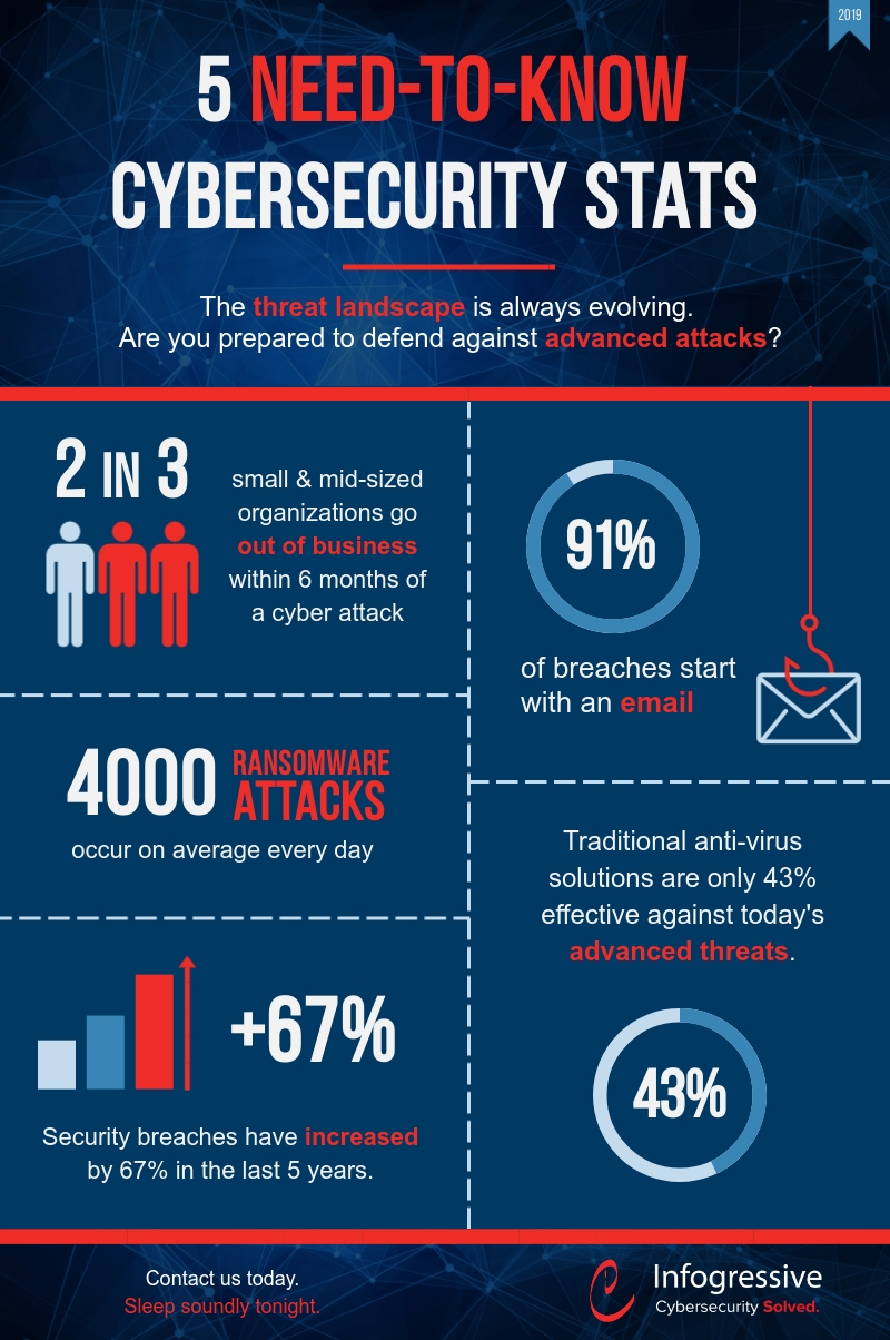 Cybersecurity-Stats-Infographic