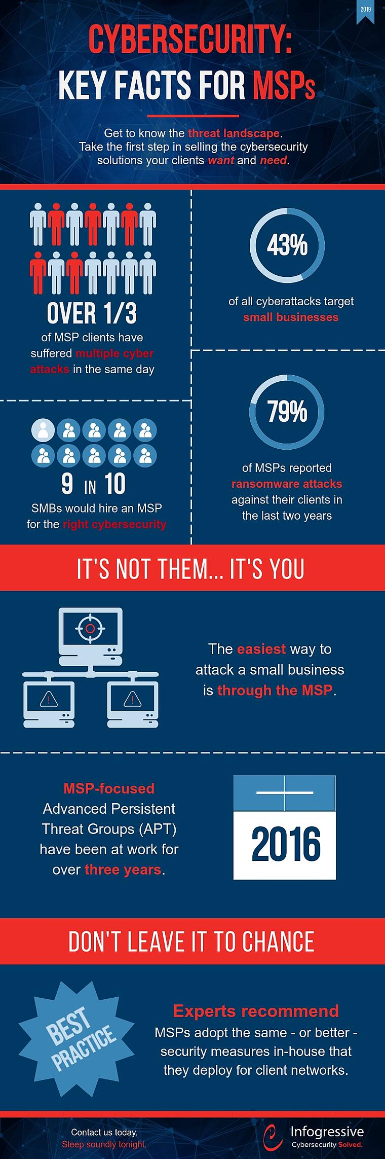key cybersecurity statistics for MSPs