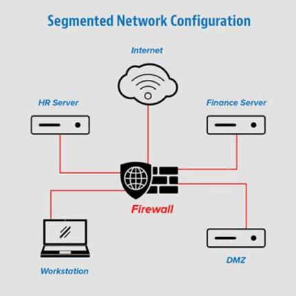 Diagram of a segmented network